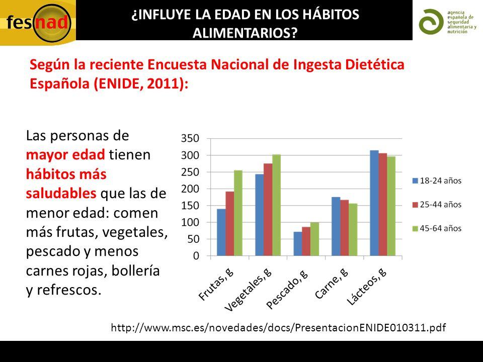 ¿INFLUYE LA EDAD EN LOS HÁBITOS ALIMENTARIOS? Según la reciente Encuesta Nacional de Ingesta Dietética Española (ENIDE, 2011): Las personas de mayor e