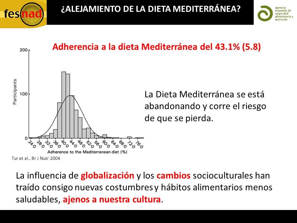 ¿ALEJAMIENTO DE LA DIETA MEDITERRÁNEA? Tur et al., Br J Nutr 2004 Adherencia a la dieta Mediterránea del 43.1% (5.8) La Dieta Mediterránea se está aba