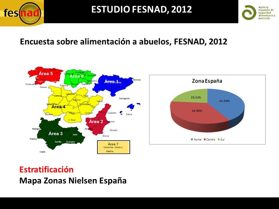 ESTUDIO FESNAD, 2012 Encuesta sobre alimentación a abuelos, FESNAD, 2012 Estratificación Mapa Zonas Nielsen España