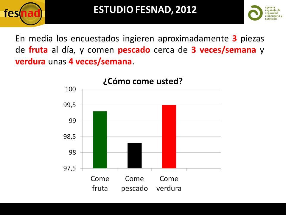 ESTUDIO FESNAD, 2012 En media los encuestados ingieren aproximadamente 3 piezas de fruta al día, y comen pescado cerca de 3 veces/semana y verdura una