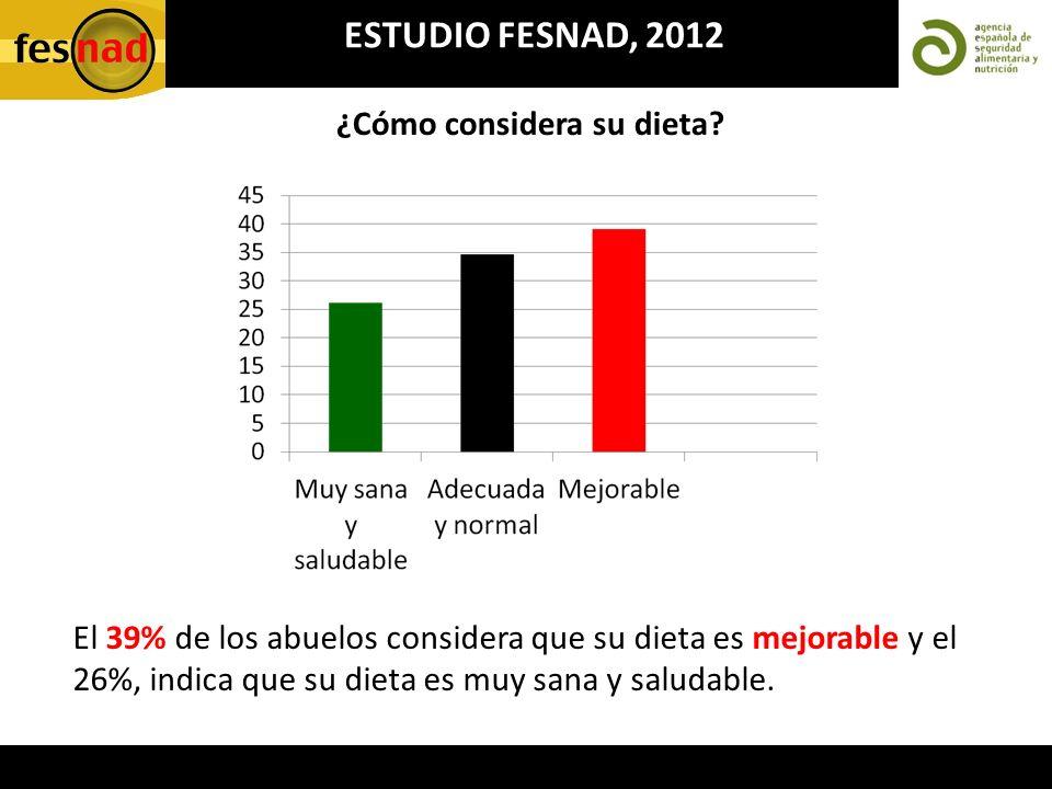 ESTUDIO FESNAD, 2012 El 39% de los abuelos considera que su dieta es mejorable y el 26%, indica que su dieta es muy sana y saludable. ¿Cómo considera