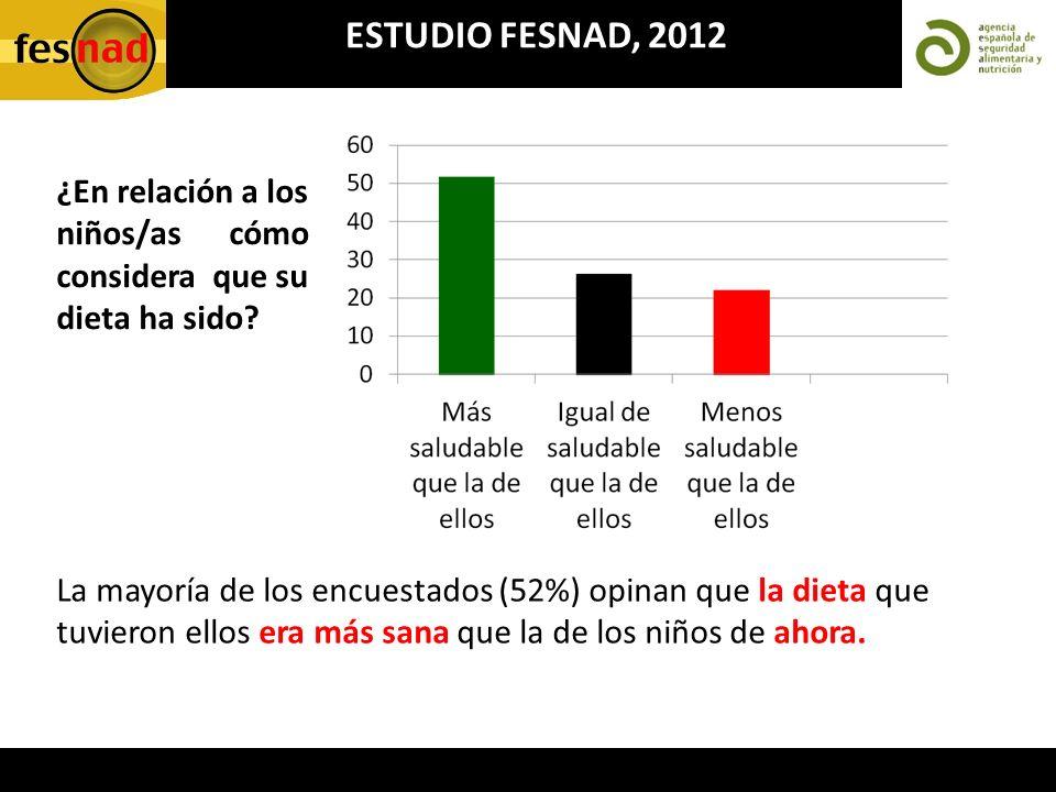 ESTUDIO FESNAD, 2012 La mayoría de los encuestados (52%) opinan que la dieta que tuvieron ellos era más sana que la de los niños de ahora. ¿En relació