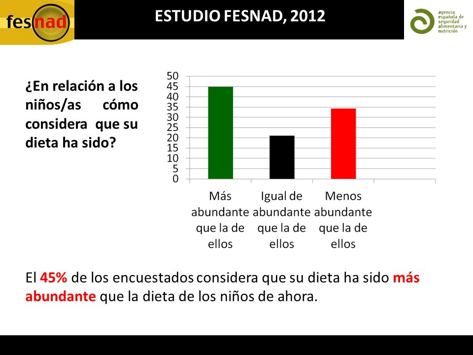 ESTUDIO FESNAD, 2012 El 45% de los encuestados considera que su dieta ha sido más abundante que la dieta de los niños de ahora. ¿En relación a los niñ