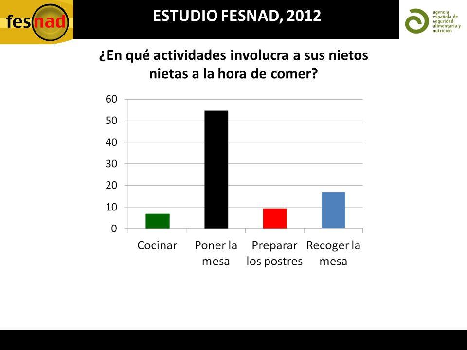 ESTUDIO FESNAD, 2012 ¿En qué actividades involucra a sus nietos nietas a la hora de comer?