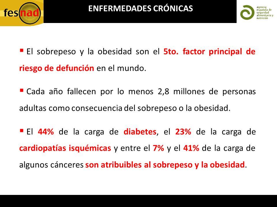 ENFERMEDADES CRÓNICAS El sobrepeso y la obesidad son el 5to. factor principal de riesgo de defunción en el mundo. Cada año fallecen por lo menos 2,8 m