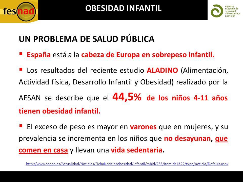 España está a la cabeza de Europa en sobrepeso infantil. Los resultados del reciente estudio ALADINO (Alimentación, Actividad física, Desarrollo Infan