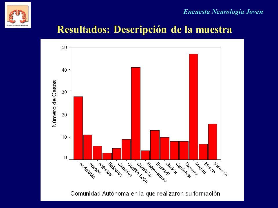 Encuesta Neurología Joven Resultados: Descripción de la muestra