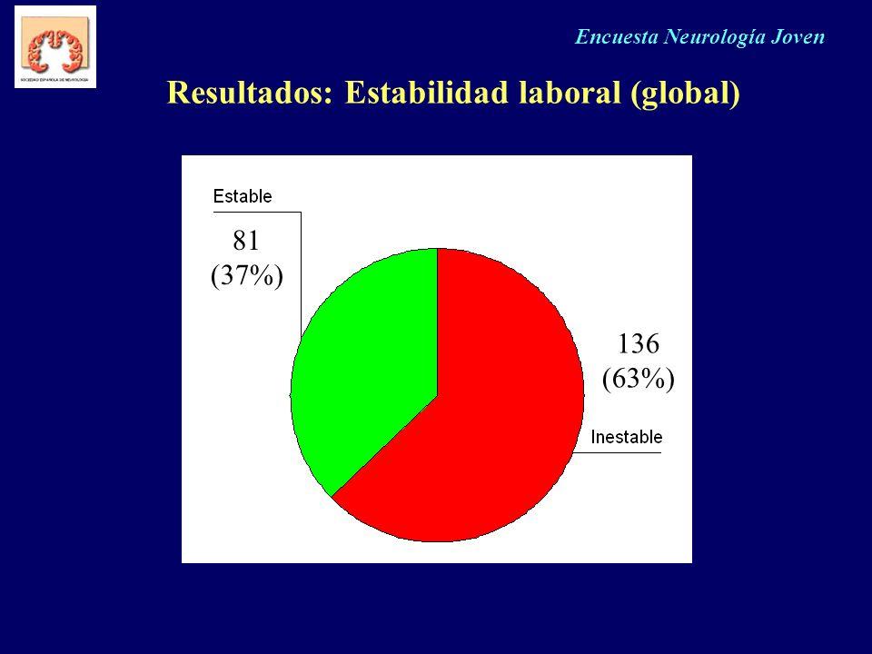 Encuesta Neurología Joven Resultados: Estabilidad laboral (global) 81 (37%) 136 (63%)