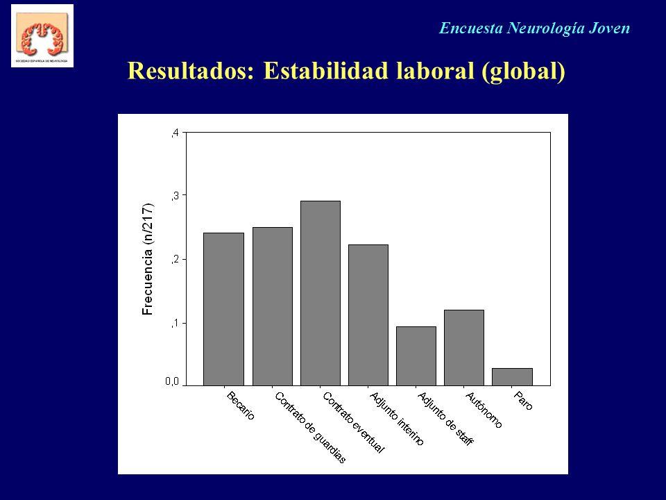 Encuesta Neurología Joven Resultados: Estabilidad laboral (global)