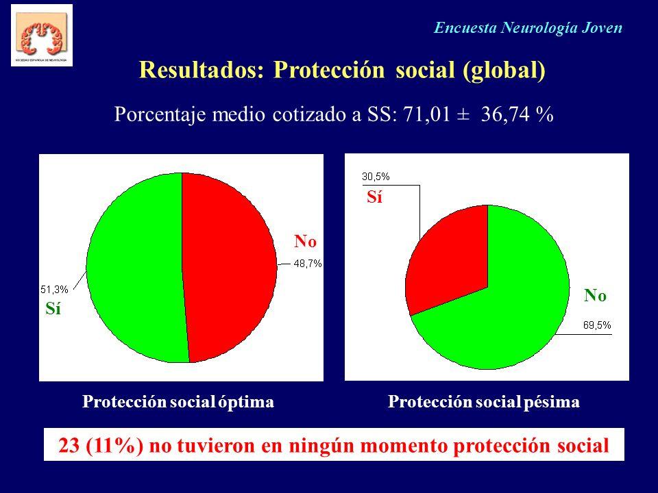 Encuesta Neurología Joven Resultados: Protección social (global) Porcentaje medio cotizado a SS: 71,01 ± 36,74 % Protección social óptimaProtección so