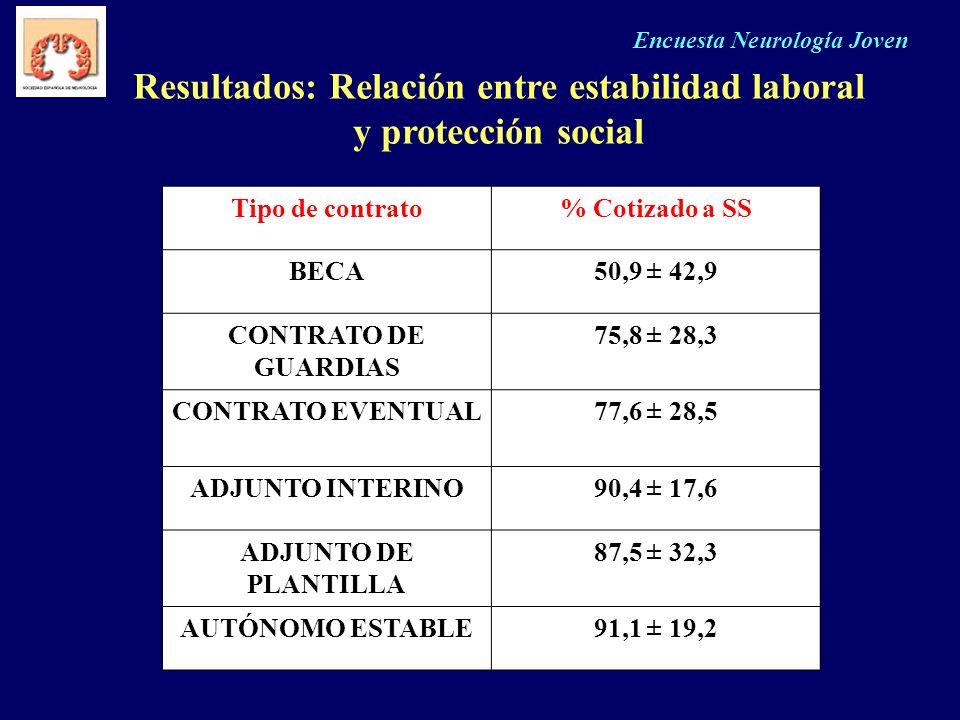 Encuesta Neurología Joven Resultados: Relación entre estabilidad laboral y protección social Tipo de contrato% Cotizado a SS BECA50,9 ± 42,9 CONTRATO