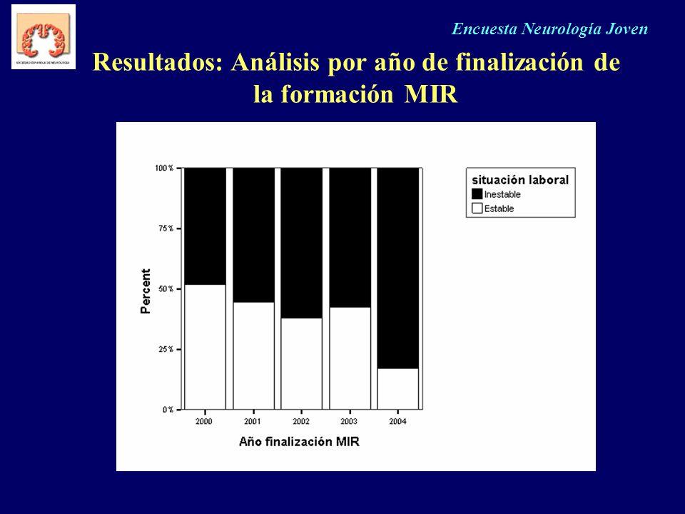 Encuesta Neurología Joven Resultados: Análisis por año de finalización de la formación MIR