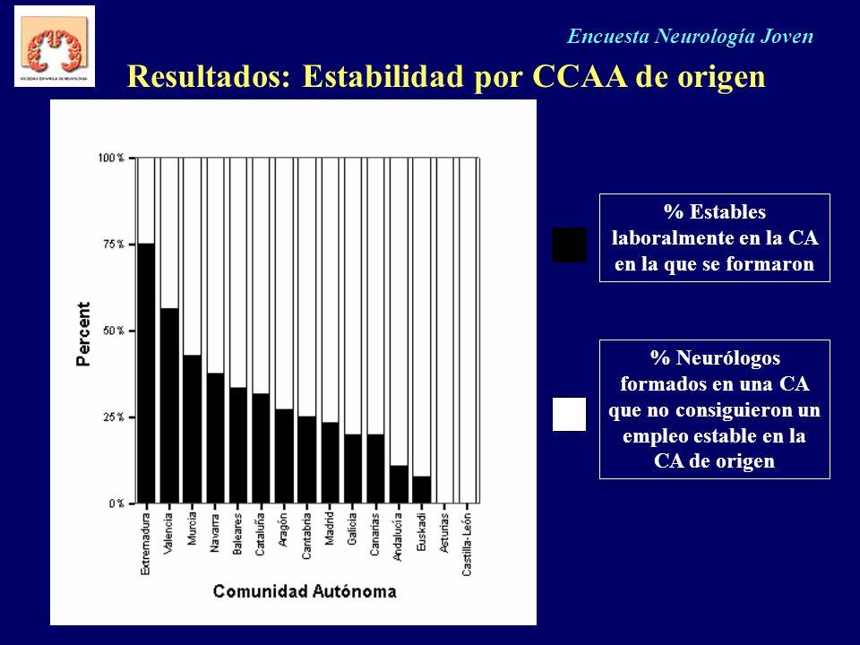 Encuesta Neurología Joven Resultados: Estabilidad por CCAA de origen % Estables laboralmente en la CA en la que se formaron % Neurólogos formados en u