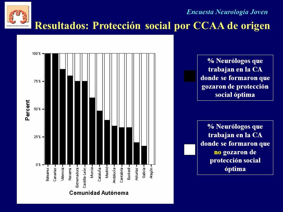 Encuesta Neurología Joven Resultados: Protección social por CCAA de origen % Neurólogos que trabajan en la CA donde se formaron que gozaron de protecc