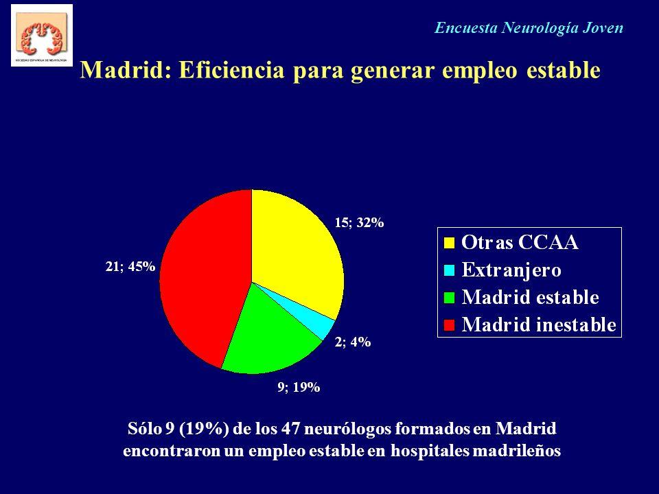 Encuesta Neurología Joven Madrid: Eficiencia para generar empleo estable Sólo 9 (19%) de los 47 neurólogos formados en Madrid encontraron un empleo es