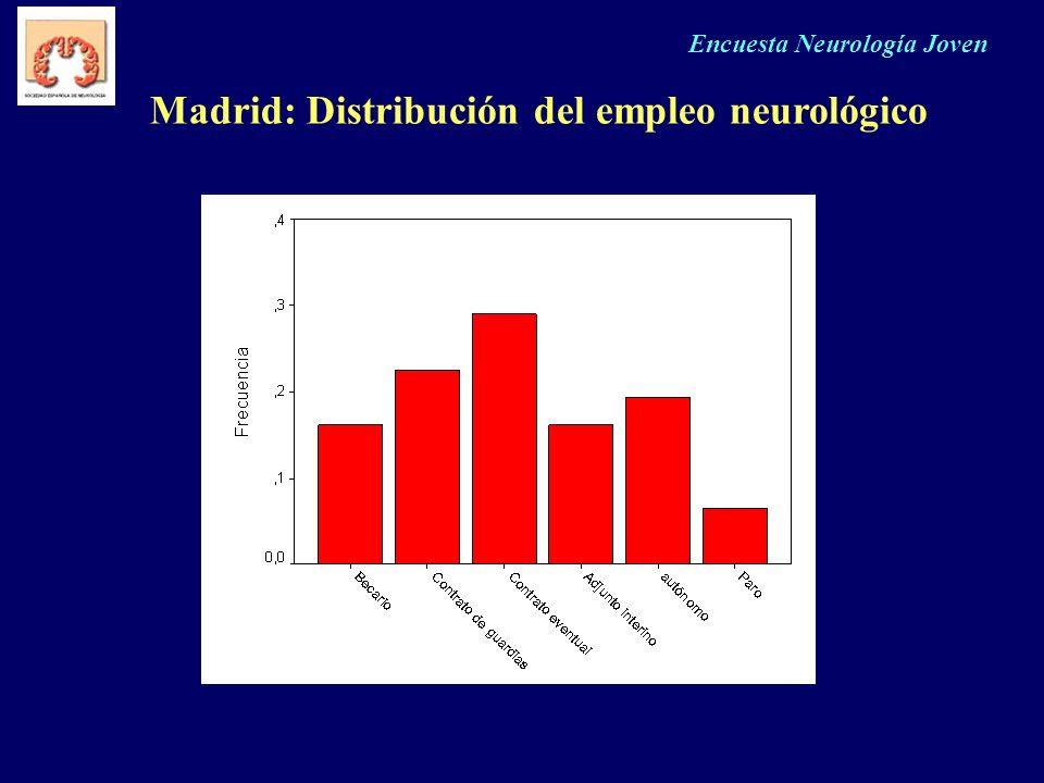 Encuesta Neurología Joven Madrid: Distribución del empleo neurológico