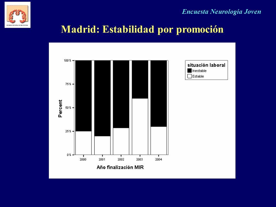 Encuesta Neurología Joven Madrid: Estabilidad por promoción