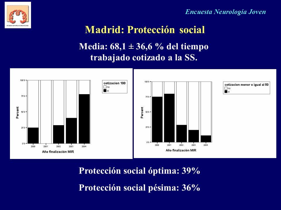 Encuesta Neurología Joven Madrid: Protección social Media: 68,1 ± 36,6 % del tiempo trabajado cotizado a la SS. Protección social óptima: 39% Protecci