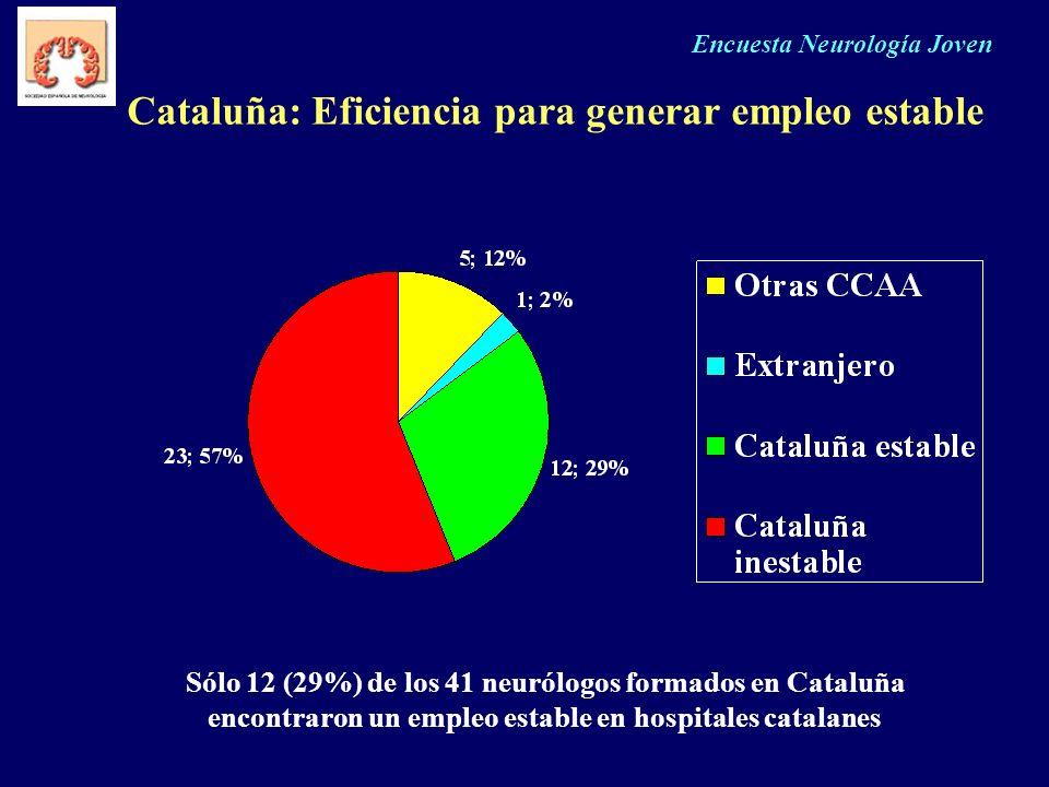 Encuesta Neurología Joven Cataluña: Eficiencia para generar empleo estable Sólo 12 (29%) de los 41 neurólogos formados en Cataluña encontraron un empl