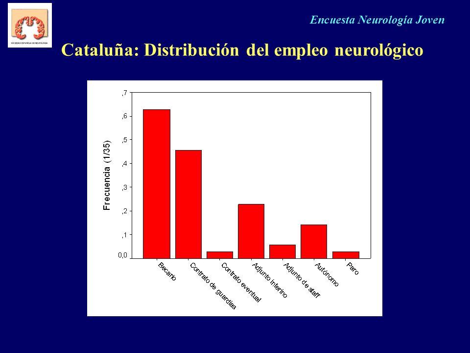 Encuesta Neurología Joven Cataluña: Distribución del empleo neurológico