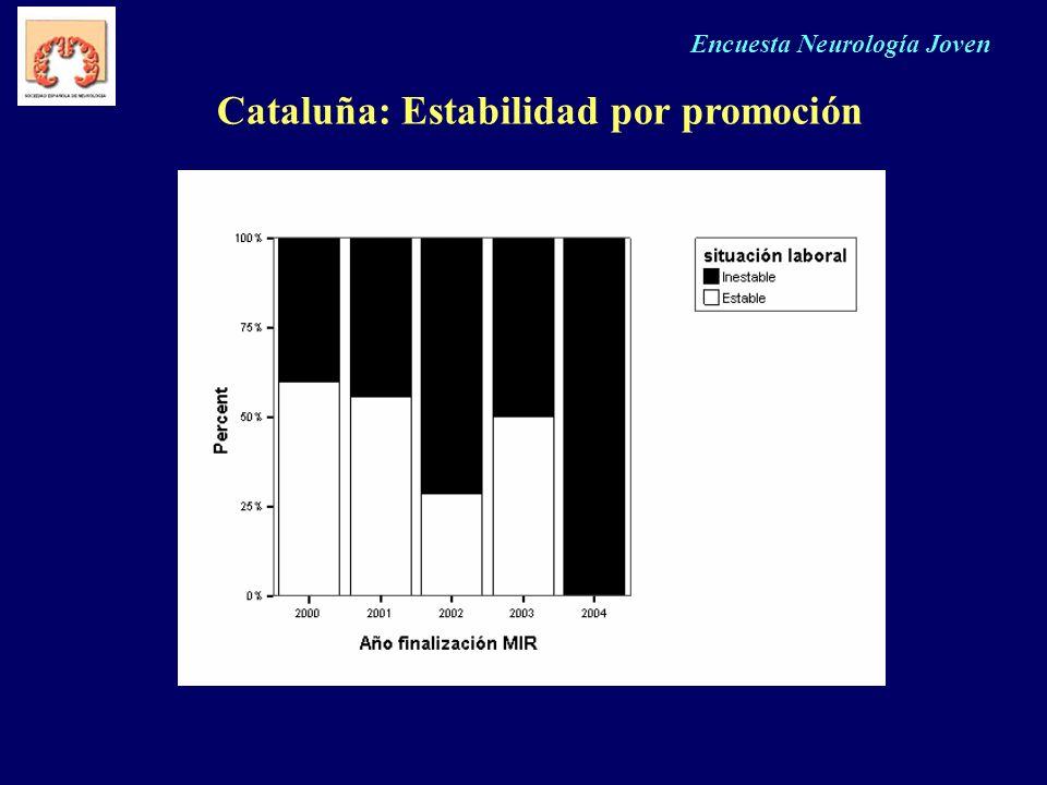 Encuesta Neurología Joven Cataluña: Estabilidad por promoción