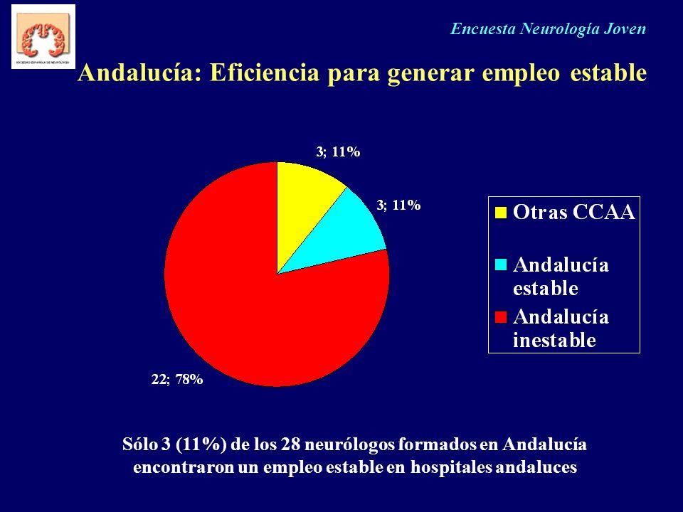 Encuesta Neurología Joven Andalucía: Eficiencia para generar empleo estable Sólo 3 (11%) de los 28 neurólogos formados en Andalucía encontraron un emp