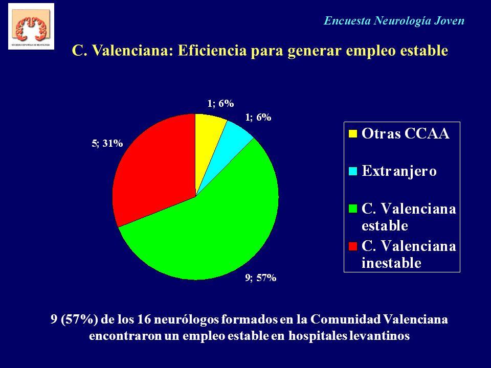Encuesta Neurología Joven C. Valenciana: Eficiencia para generar empleo estable 9 (57%) de los 16 neurólogos formados en la Comunidad Valenciana encon