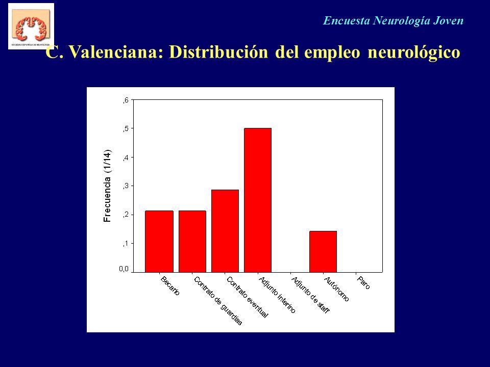 Encuesta Neurología Joven C. Valenciana: Distribución del empleo neurológico