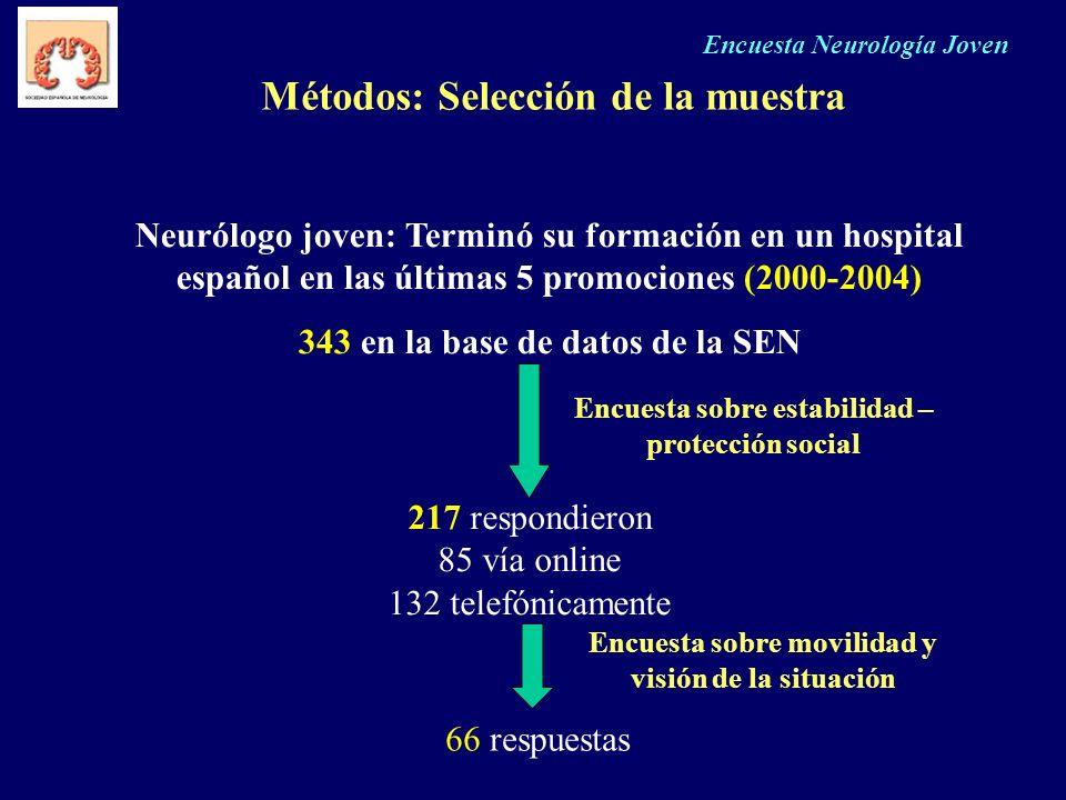 Encuesta Neurología Joven Métodos: Selección de la muestra Neurólogo joven: Terminó su formación en un hospital español en las últimas 5 promociones (