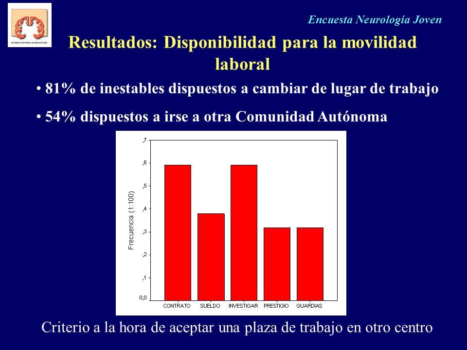 Encuesta Neurología Joven Resultados: Disponibilidad para la movilidad laboral Criterio a la hora de aceptar una plaza de trabajo en otro centro 81% d
