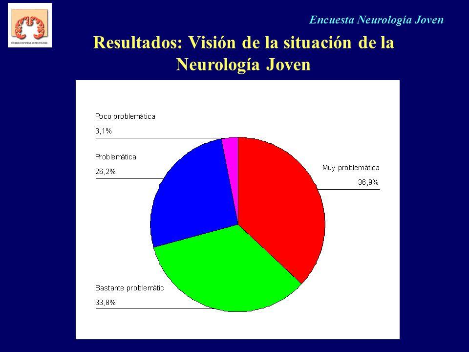 Encuesta Neurología Joven Resultados: Visión de la situación de la Neurología Joven