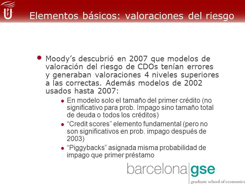 Elementos básicos: valoraciones del riesgo Moodys descubrió en 2007 que modelos de valoración del riesgo de CDOs tenían errores y generaban valoraciones 4 niveles superiores a las correctas.
