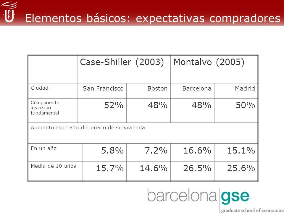 Elementos básicos: expectativas compradores Case-Shiller (2003)Montalvo (2005) Ciudad San FranciscoBostonBarcelonaMadrid Componente inversión fundamental 52%48% 50% Aumento esperado del precio de su vivienda: En un año 5.8%7.2%16.6%15.1% Media de 10 años 15.7%14.6%26.5%25.6%