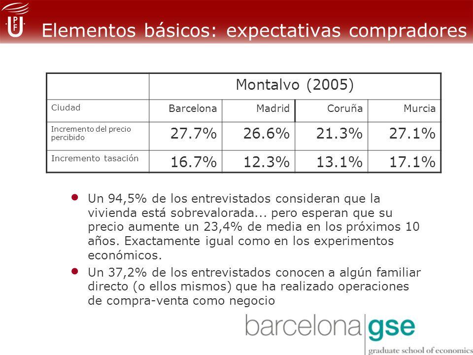 Elementos básicos: expectativas compradores Montalvo (2005) Ciudad BarcelonaMadridCoruñaMurcia Incremento del precio percibido 27.7%26.6%21.3%27.1% Incremento tasación 16.7%12.3%13.1%17.1% Un 94,5% de los entrevistados consideran que la vivienda está sobrevalorada...