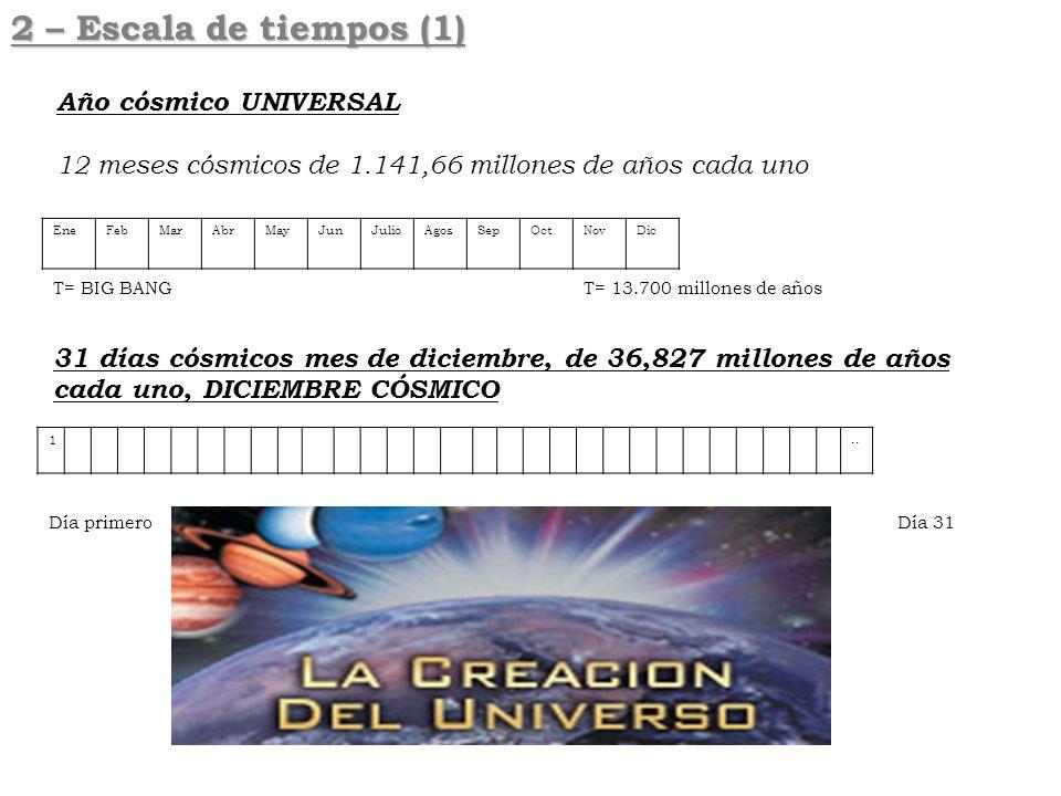EneFebMarAbrMayJunJulioAgosSepOctNovDic T= BIG BANG T= 13.700 millones de años 31 días cósmicos mes de diciembre, de 36,827 millones de años cada uno,