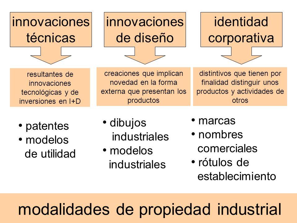 modalidades de propiedad industrial patentes modelos de utilidad dibujos industriales modelos industriales marcas nombres comerciales rótulos de estab