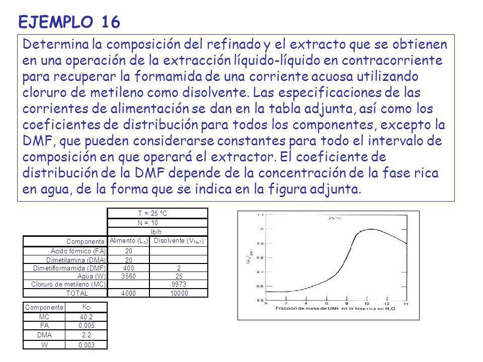 Disolvente (MC con algo de W y DMF) Extracto (se ha enriquecido en DMF) Alimento (disolución acuosa con AF, DMA y DMF) Refinado (ha perdido DMF)