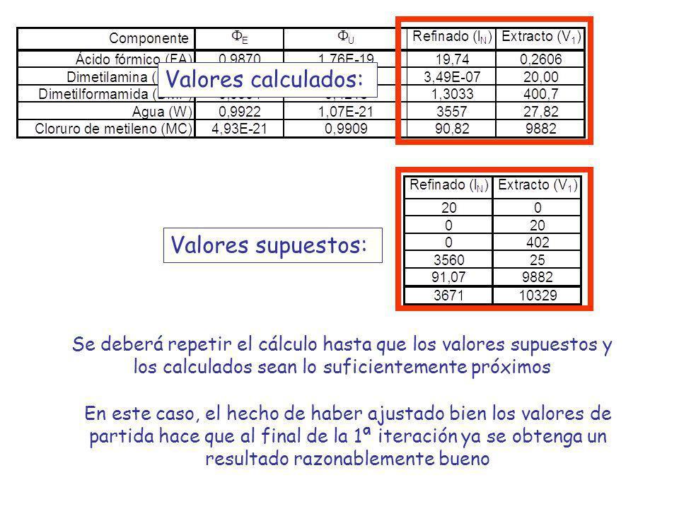 Valores calculados: Valores supuestos: Se deberá repetir el cálculo hasta que los valores supuestos y los calculados sean lo suficientemente próximos