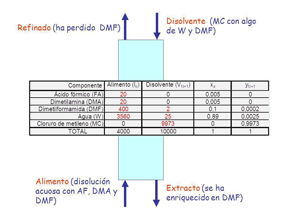 Disolvente (MC con algo de W y DMF) Extracto (se ha enriquecido en DMF) Alimento (disolución acuosa con AF, DMA y DMF) Refinado (ha perdido DMF) Fíjate en los siguientes detalles de la nomenclatura: - Se ha mantenido la nomenclatura de V e y para la fase extracto y L y x para la fase refinado.