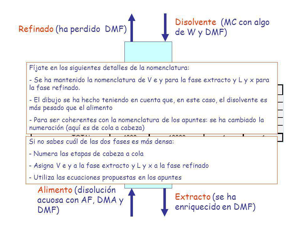 Disolvente (MC con algo de W y DMF) Extracto (se ha enriquecido en DMF) Alimento (disolución acuosa con AF, DMA y DMF) Refinado (ha perdido DMF) Fíjat
