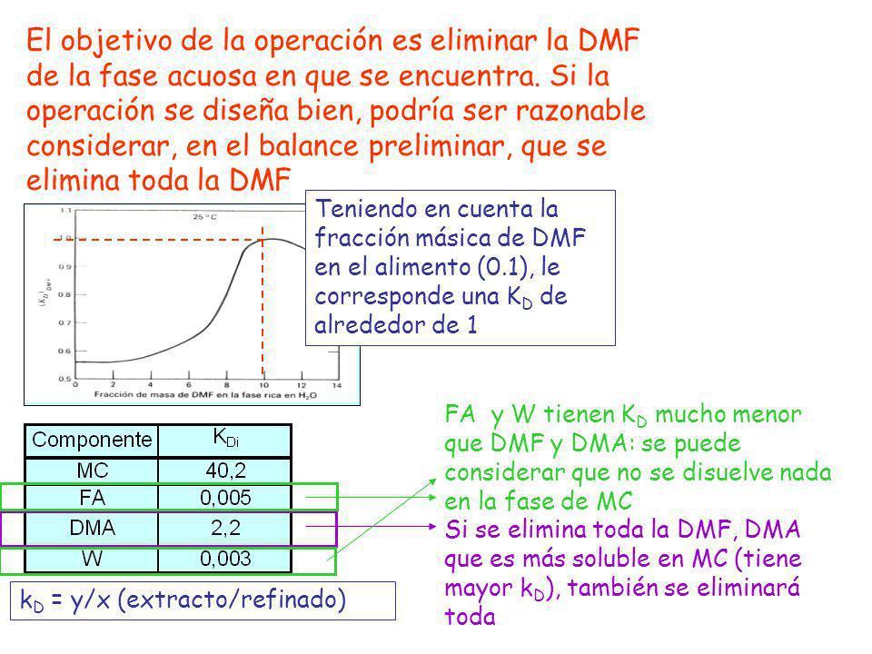 Con respecto al MC, una suposición razonable podría ser considerar que el MC en la fase acuosa a la salida (refinado) está en equilibrio con la corriente de disolvente alimentada Disolvente Extracto Alimento Refinado x = y/k D = y/x k D = 40.2 Y = 0.9973