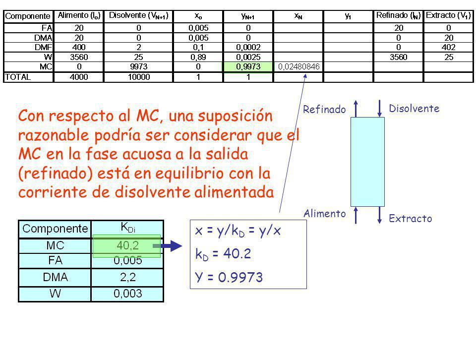 Con respecto al MC, una suposición razonable podría ser considerar que el MC en la fase acuosa a la salida (refinado) está en equilibrio con la corrie