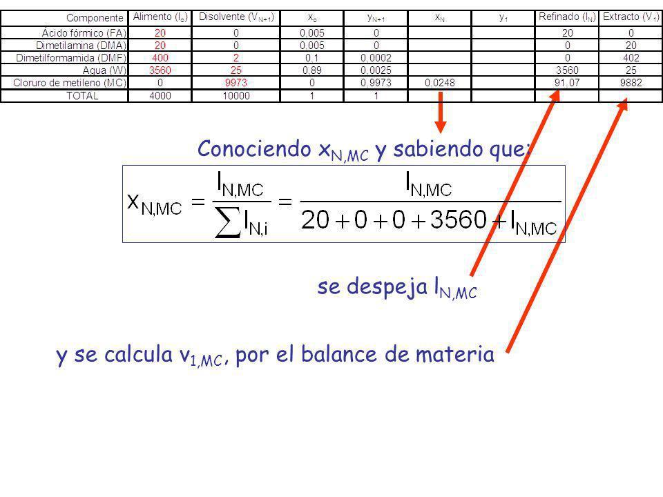 y se calcula v 1,MC, por el balance de materia Conociendo x N,MC y sabiendo que: se despeja l N,MC