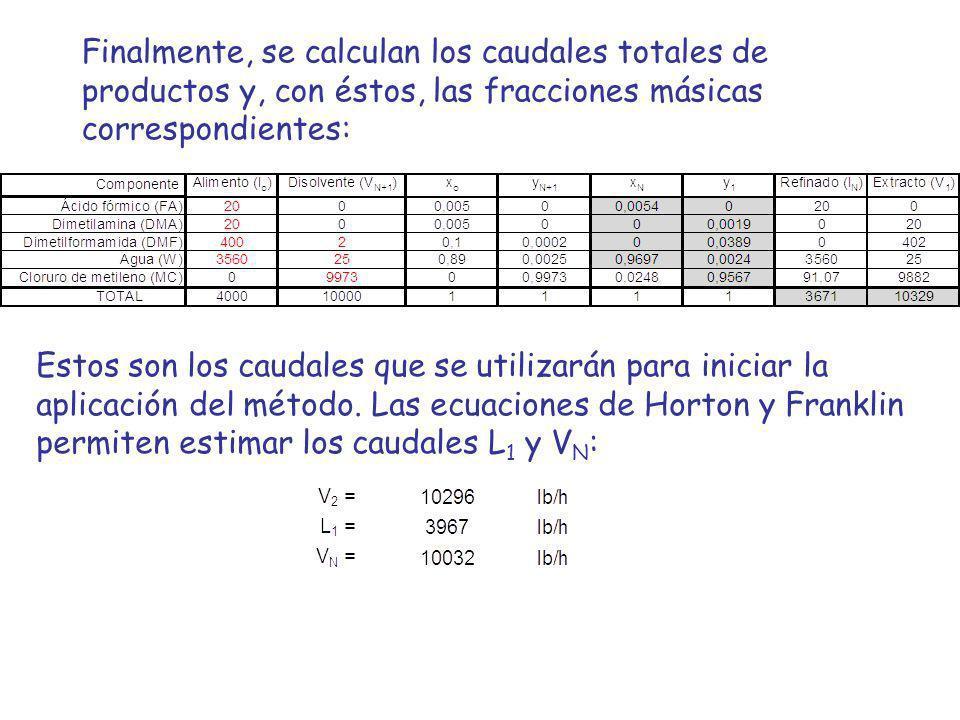 Finalmente, se calculan los caudales totales de productos y, con éstos, las fracciones másicas correspondientes: Estos son los caudales que se utiliza