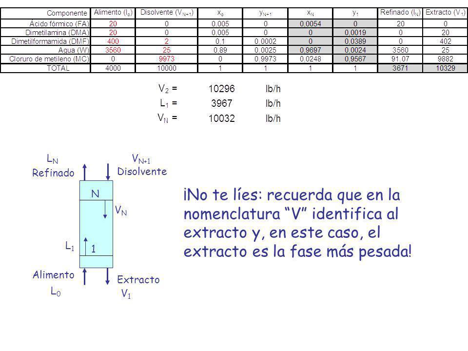 Disolvente Extracto Alimento Refinado LNLN V1V1 V N+1 L0L0 1 N VNVN L1L1 ¡No te líes: recuerda que en la nomenclatura V identifica al extracto y, en e