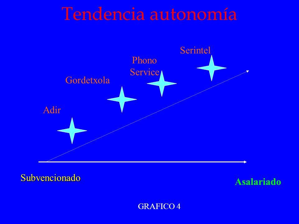 Tendencia autonomía Phono Service Serintel Gordetxola Adir Asalariado Subvencionado GRAFICO 4