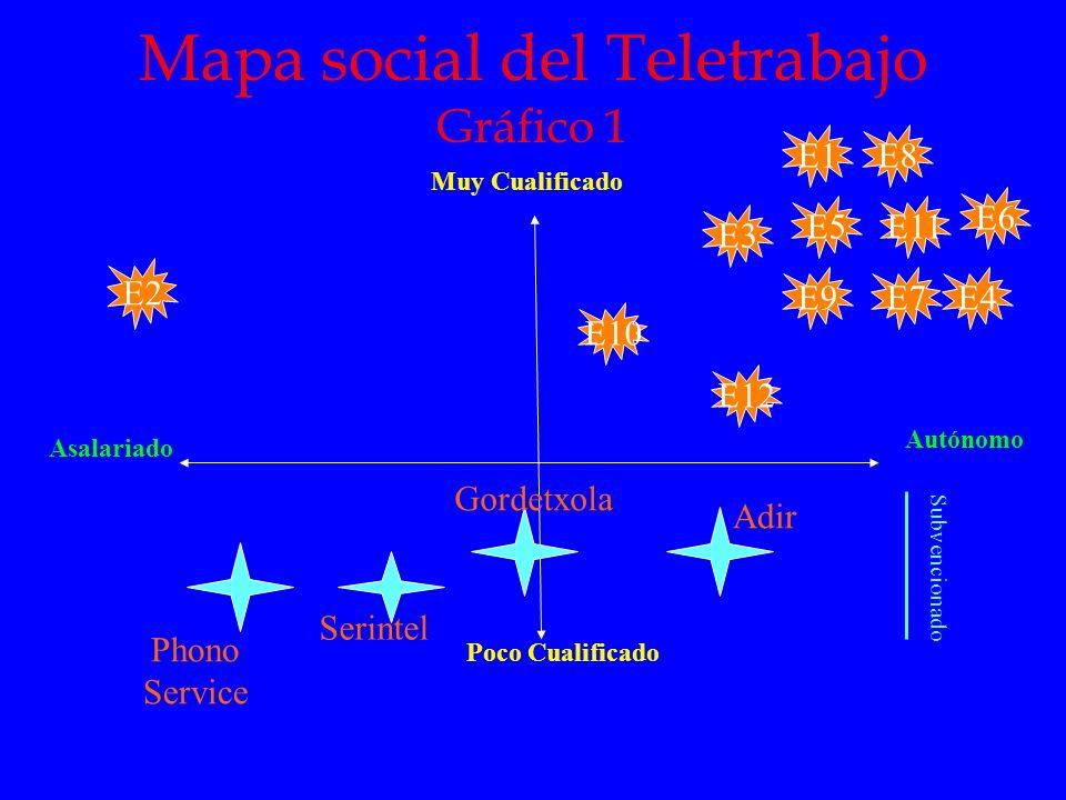 Mapa social del Teletrabajo Gráfico 1 E2 Muy Cualificado Poco Cualificado Autónomo Asalariado E10E5E1E8E3E9E4E7E11E6E12 Phono Service Adir Gordetxola