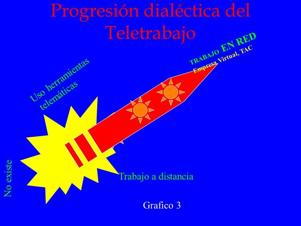 Progresión dialéctica del Teletrabajo Grafico 3 Trabajo a distancia Uso herramientas telemáticas TRABAJO EN RED Empresa Virtual, TAC No existe
