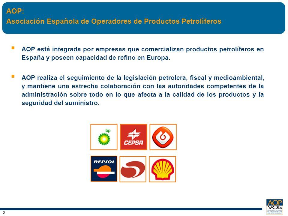 3 3 EL PETRÓLEO SEGUIRÁ SIENDO LA PRINCIPAL FUENTE DE ENERGÍA PRIMARIA, PRINCIPALMENTE POR SU UTILIZACIÓN EN EL TRANSPORTE Y EN LA INDUSTRIA.