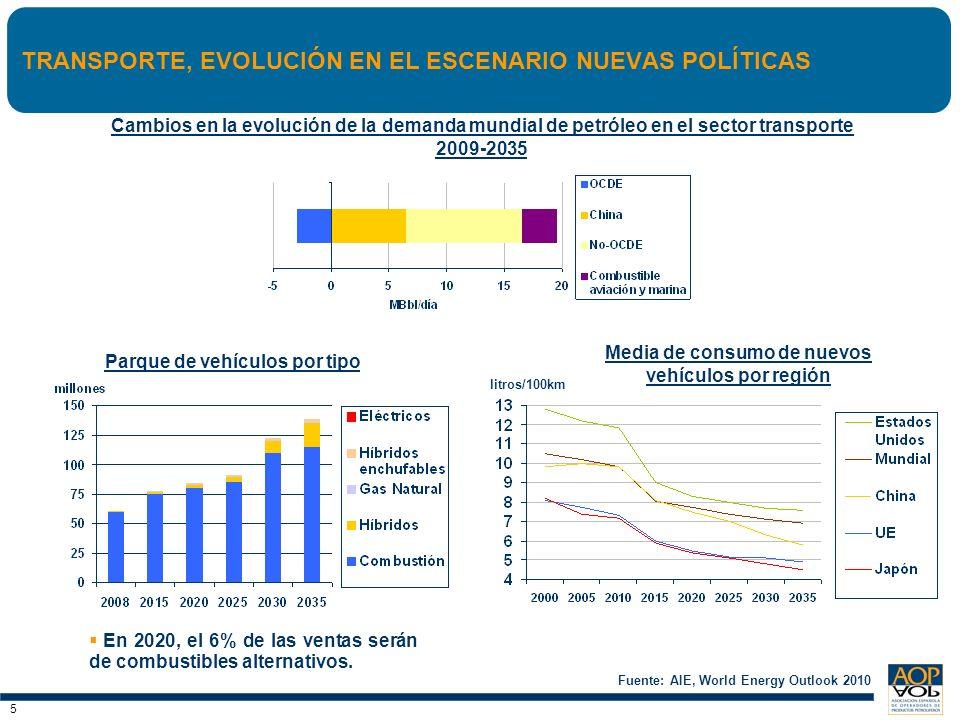 6 6 ESTIMACIÓN DE AOP DE LA DEMANDA Y SU ESTRUCTURA EN 2020 * I ncluye 236 kt de bioetanol en las gasolinas y 1.028 kt de biodiesel en los gasóleos.
